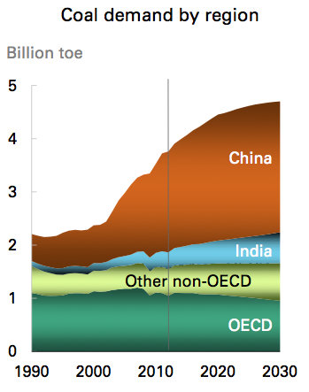 Projected coal conumption. Graph: www.carbonbrief.org.