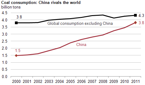 China's coal consumption nearly equals that of the rest of the world put together. Graph: www.eia.gov.